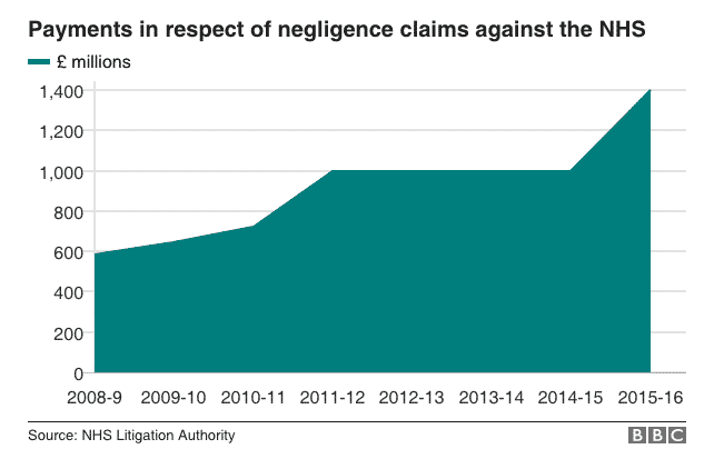 Yearly Cost of Medical Negligence Claims