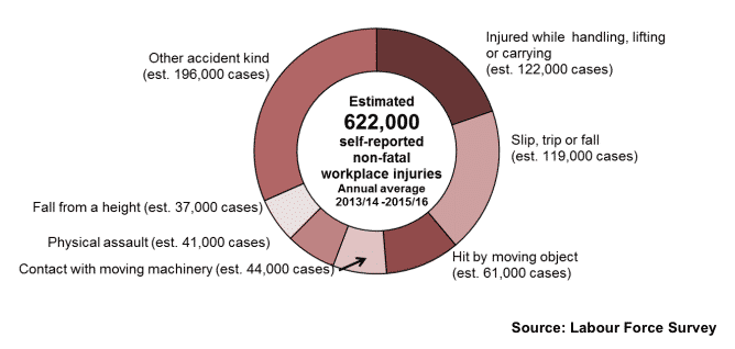 HSE Work Accident Statistics